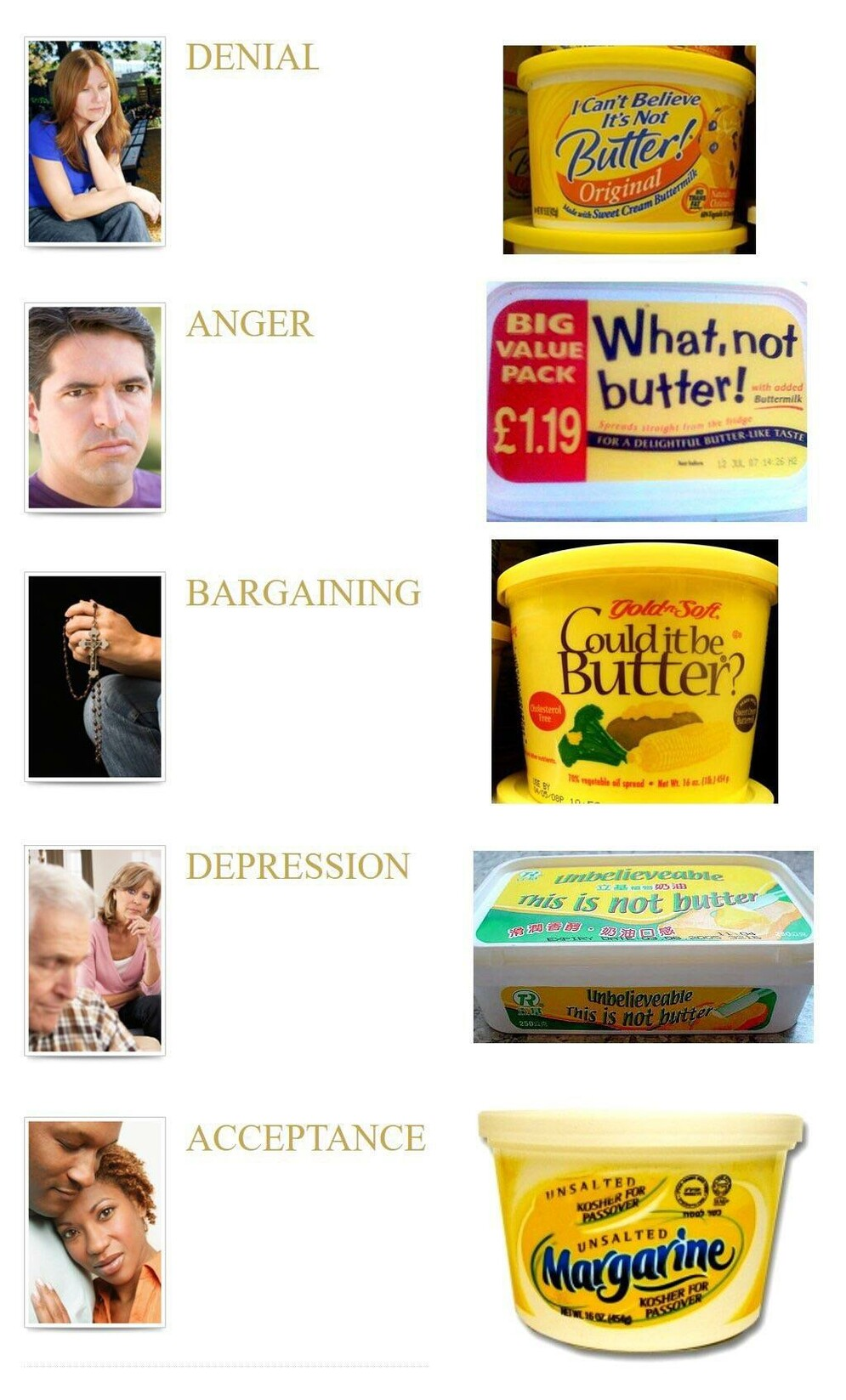 "Meme featuring a list of the 5 steps of the grieving mode and photos of margarine products. Denial is associated with ""I can't believe it's not butter!"", anger is ""What, not butter!"", bargaining is ""Could it be butter?"", depression is ""This is not butter"" and acceptance is ""Margarine"""
